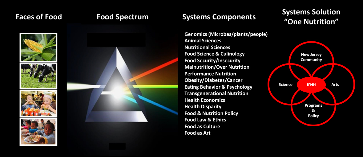 One Nutrition Systems Solution Diagram.