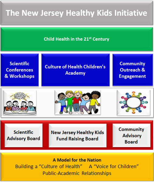 The New jersey Healthy Kids Initiative