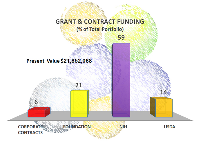 Grant and Contract Funding Graph