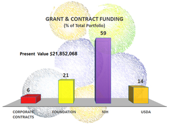 Grant and Contract Funding
